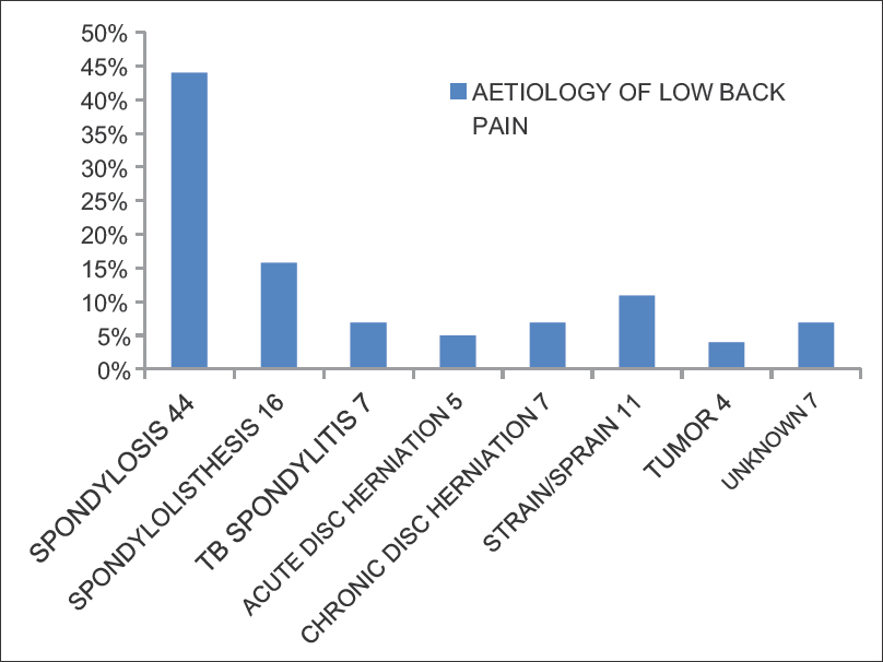 Epidemiology of low back pain in a suburban Nigerian tertiary centre