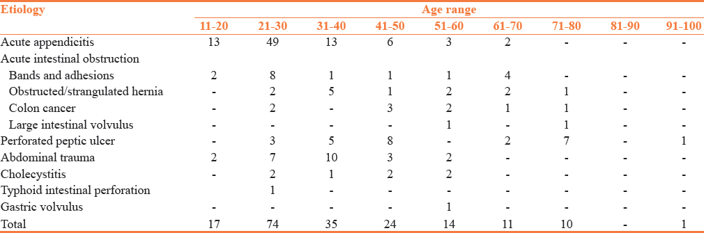 Table 2: Etiology of surgical acute abdomen with respect to age range