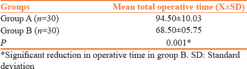 Table 5: Comparison of mean total operative time for stoma closure between two groups
